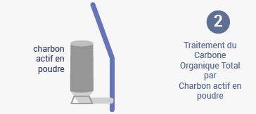 Traitement du Carbone Organique Total par Charbon actif en poudre